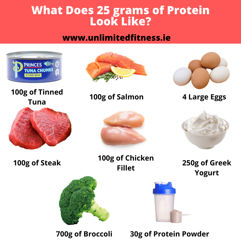 What does 25 grams of protein look like?